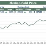 Reno-Sparks Media Home Price Increases in April